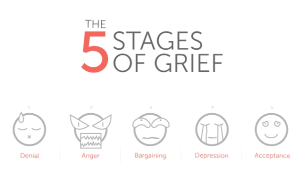 StagesOfGrief
