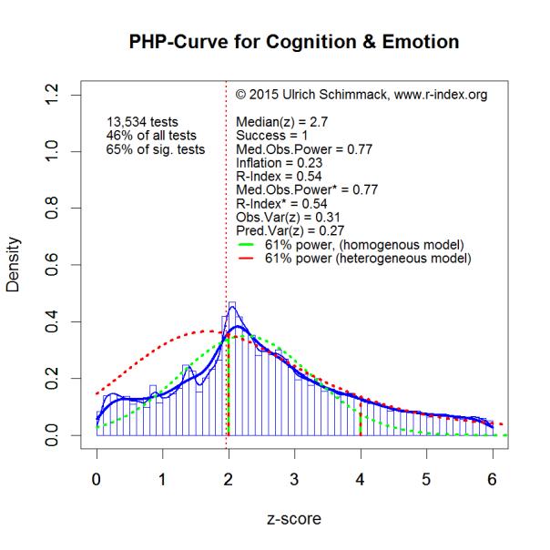 PHP-Curve CogEmo
