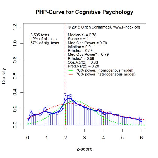 PHP-Curve Cognitive Psychology
