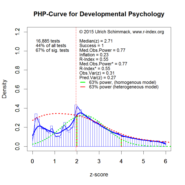 PHP-Curve DevPsy