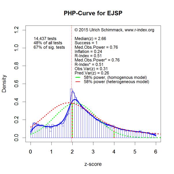 PHP-Curve EJSP