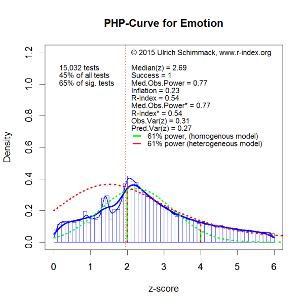 PHP-Curve Emotion