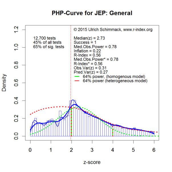 PHP-Curve JEP.G