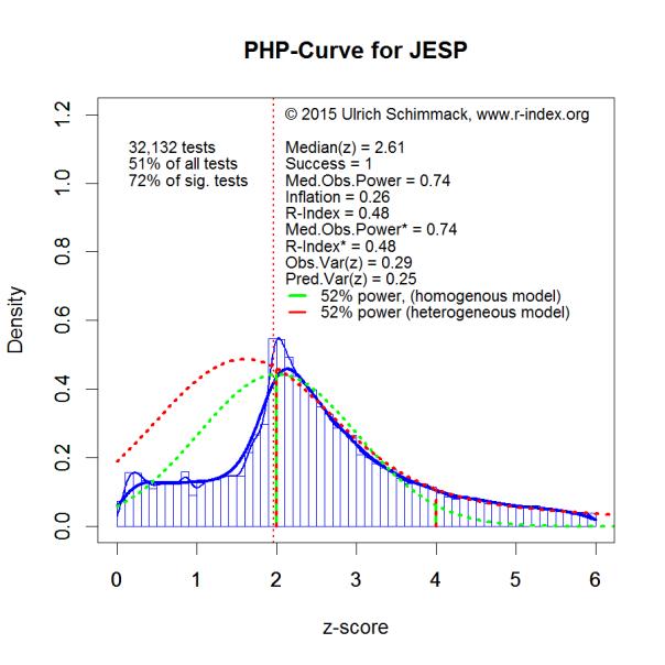 PHP-Curve JESP