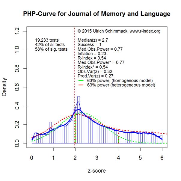 PHP-Curve JML