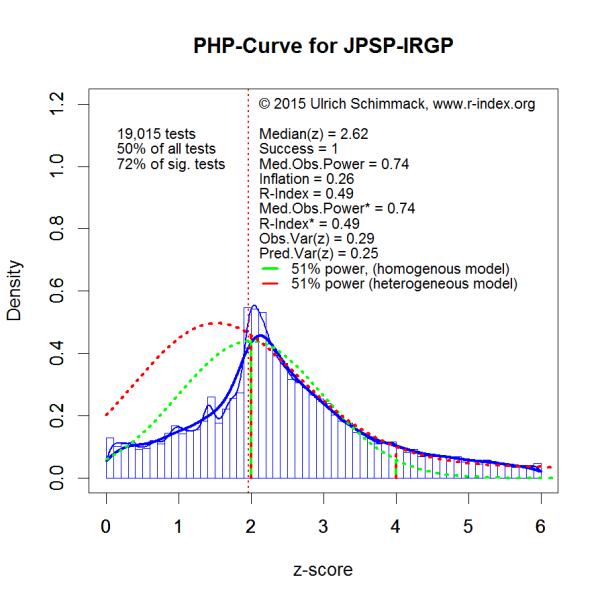 PHP-Curve JPSP-IRGP