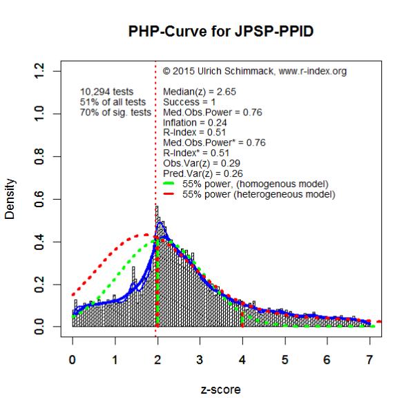PHP-Curve JPSP-PPID