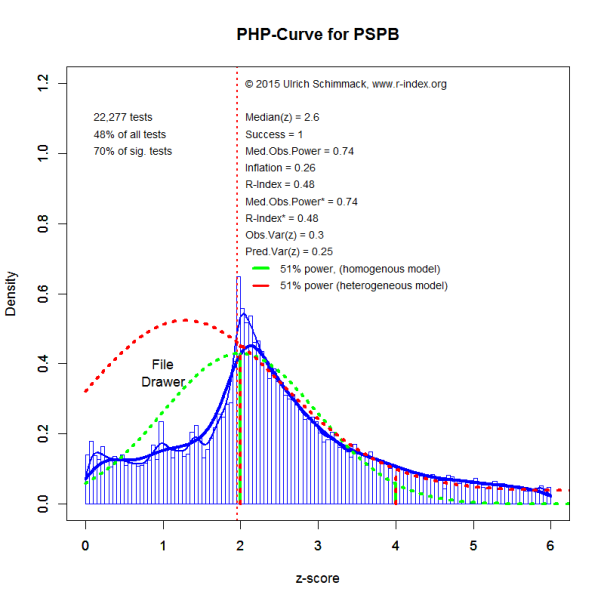 PHP-Curve PSPB