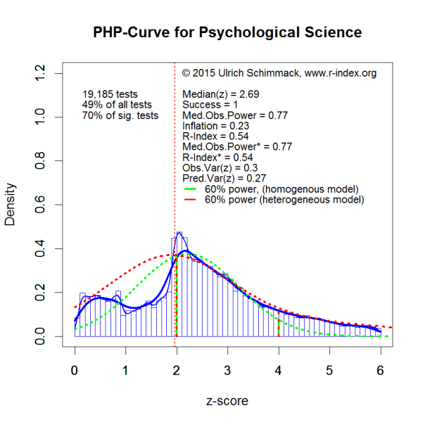 PHP-Curve PsySci