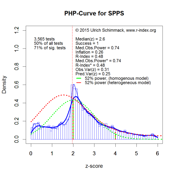 PHP-Curve SPPS