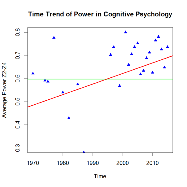 PHP-Trend Cognitive Psychology