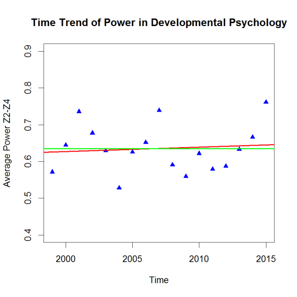 PHP-Trend DevPsy