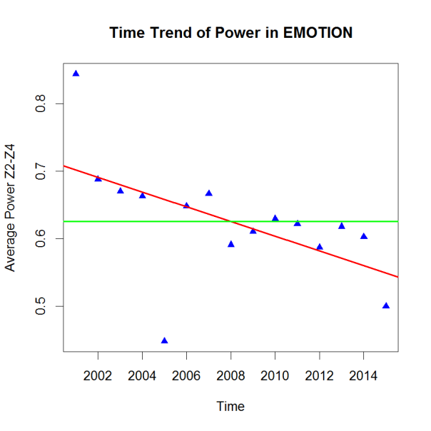 PHP-Trend EMOTION
