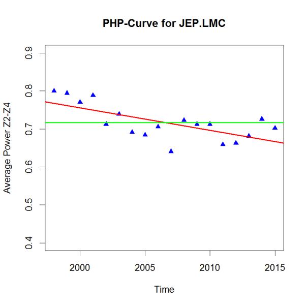 PHP-Trend JEP.LMC