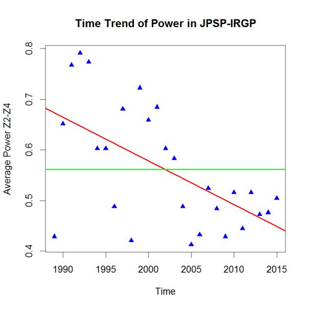 PHP-Trend JPSP-IRGP