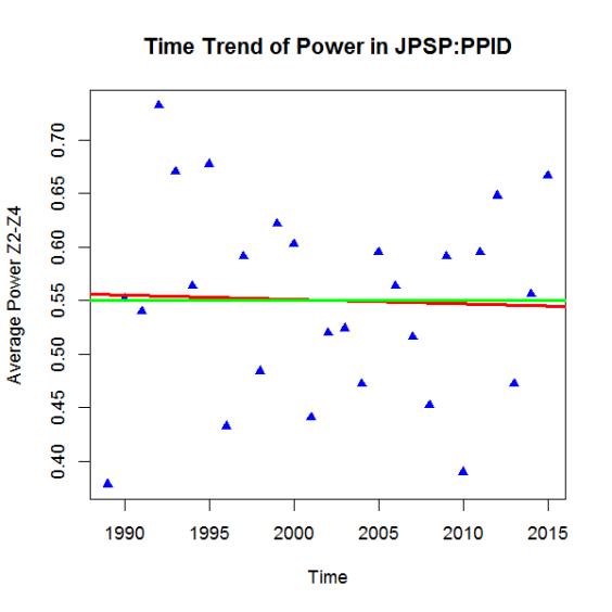 PHP-Trend JPSP-PPID