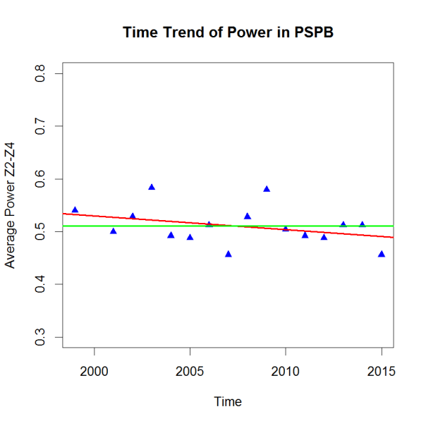 PHP-Trend PSPB
