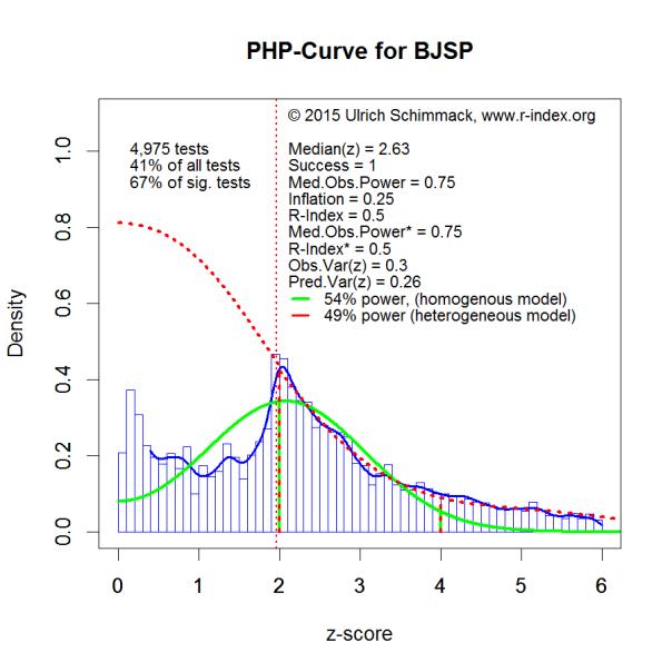 PHP-Curve BJSP