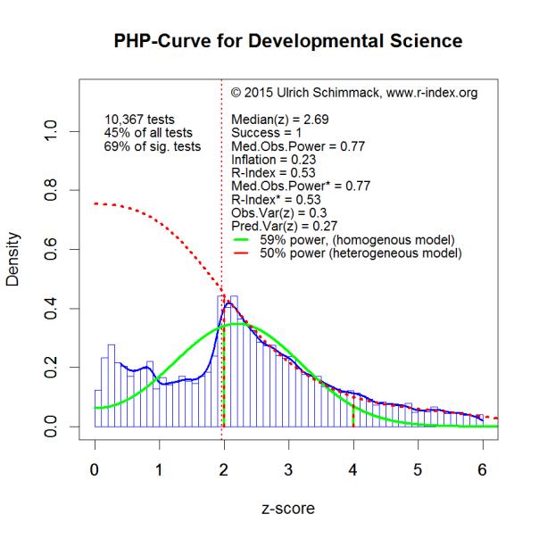 PHP-Curve DevSci