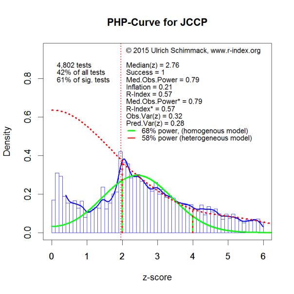 PHP-Curve JCCP