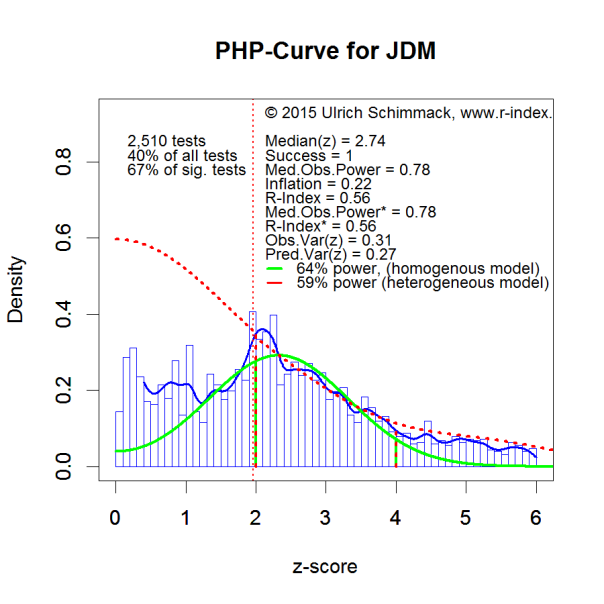 PHP-Curve JDM
