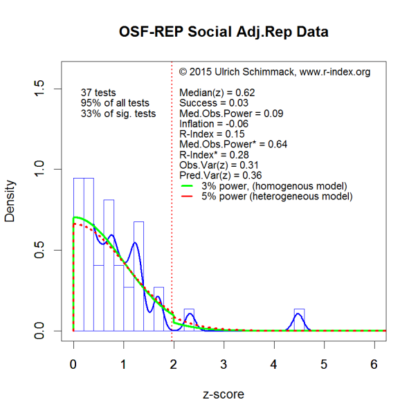 PHP-Curve OSF-REP-Social-AdjRep