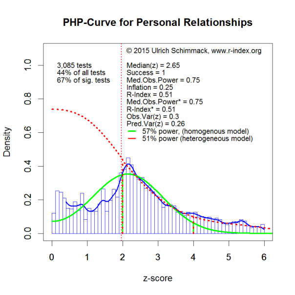 PHP-Curve PersRel
