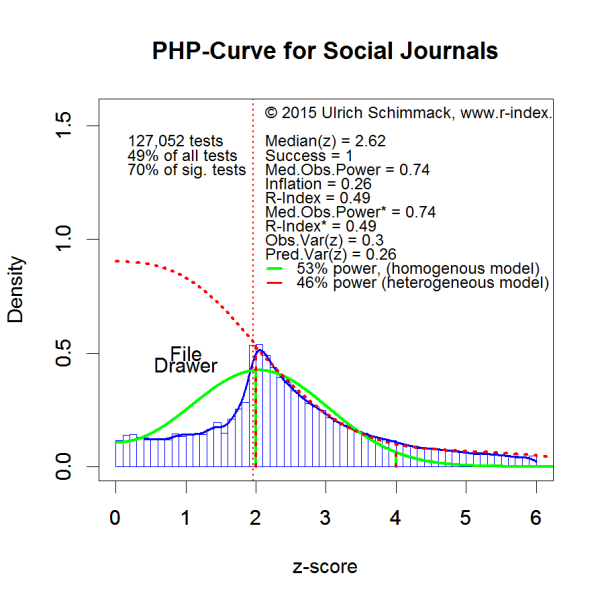 PHP-Curve Social Journals