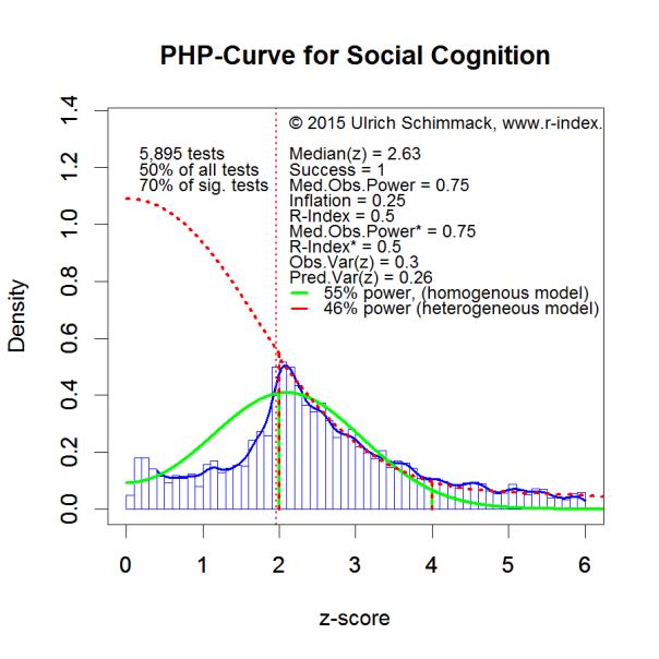 PHP-Curve SocialCognition
