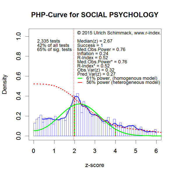 PHP-Curve ZSP