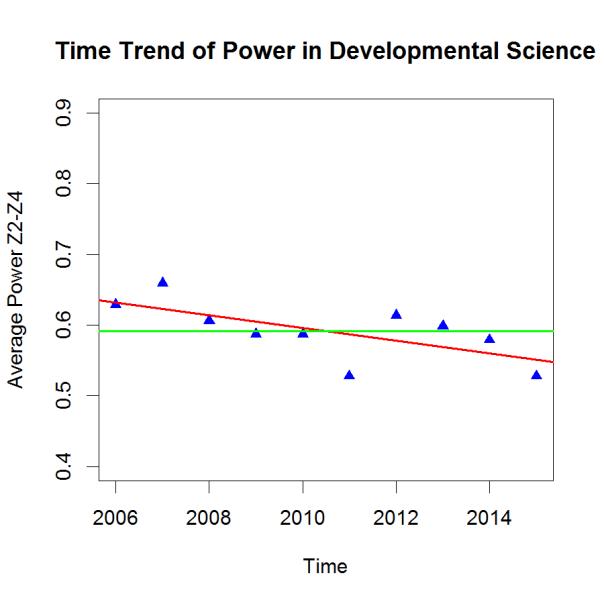 PHP-Trend DevSci