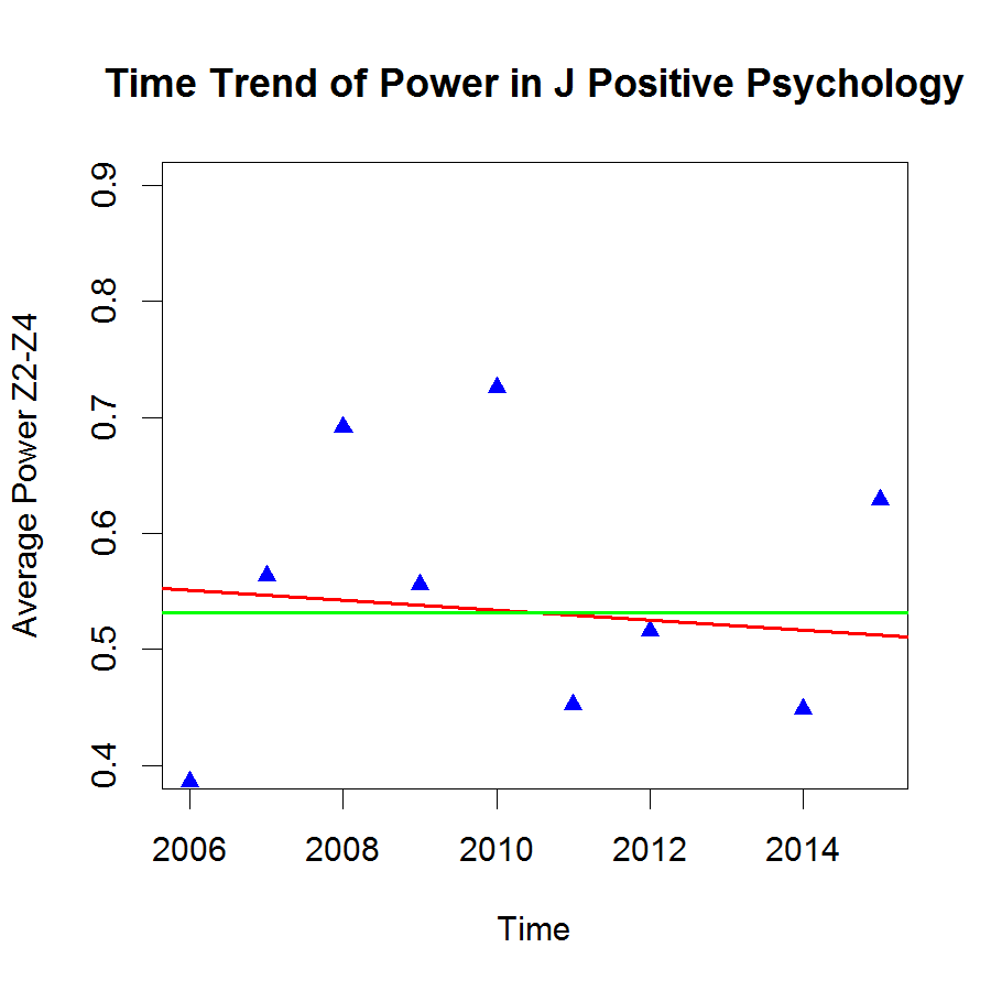 trends in psychology and psychologists Alan goldstein, a board-certified forensic psychologist on the faculty of the john   controversies, and trends in an area well outside the mainstream of forensic.