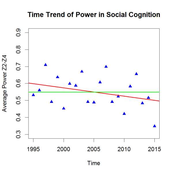 PHP-Trend SocialCognition