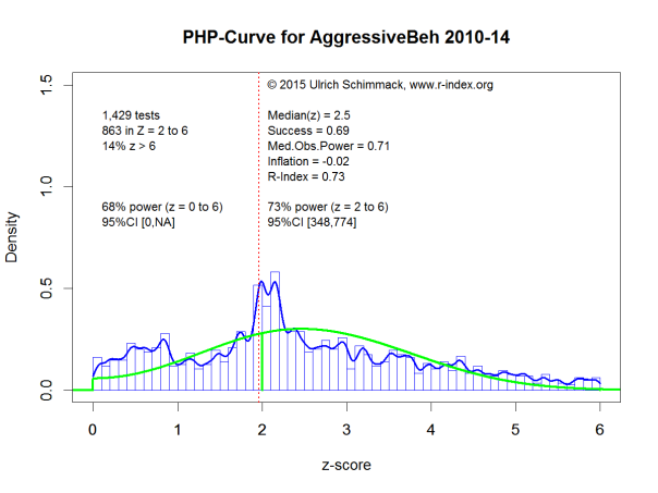 PHP-Curve for AggressiveBeh 2010-14