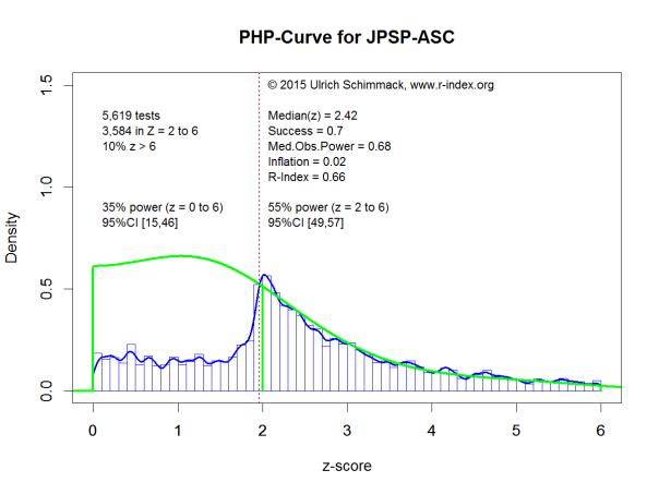 PHP-Curve JPSP-ASC