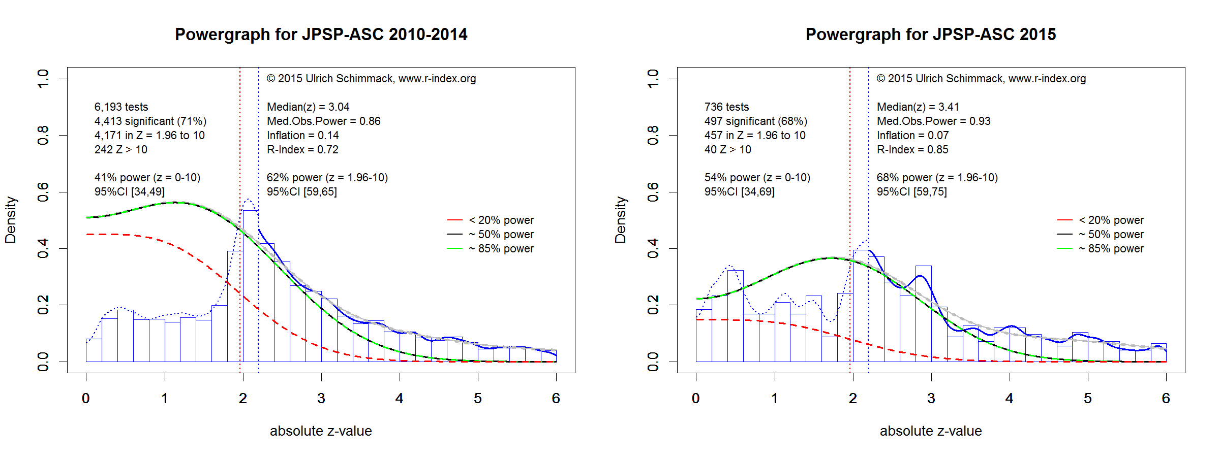Powergraphs for JPSP-ASC3.g