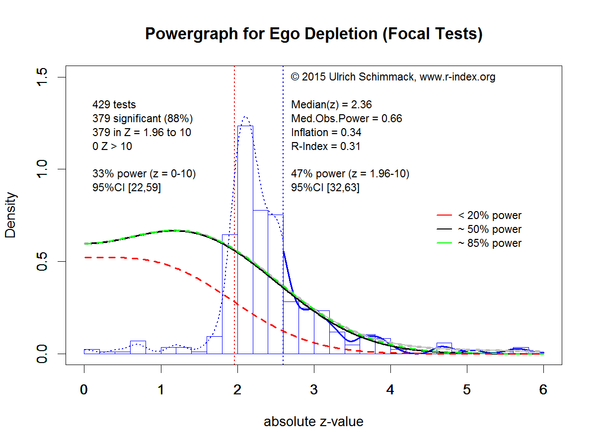 Powergraph for Ego Depletion (Focal Tests)