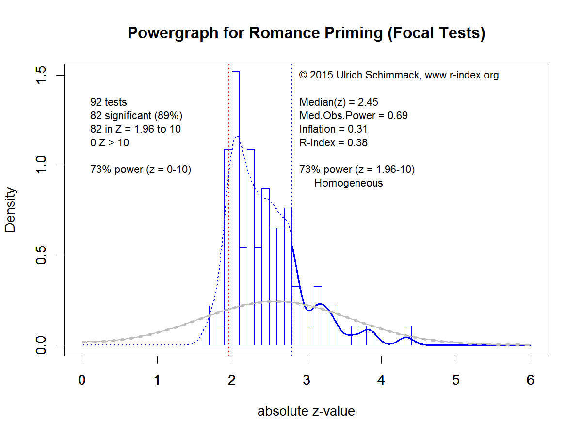 Powergraph for Romance Priming (Focal Tests)