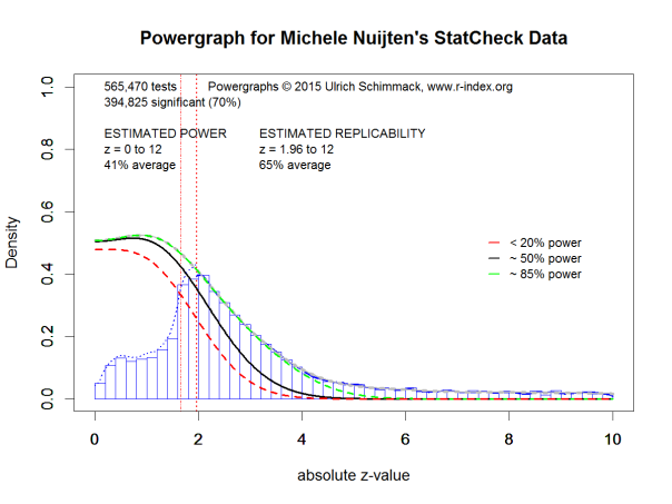 Powergraph for Michele Nuijten's StatCheck Data