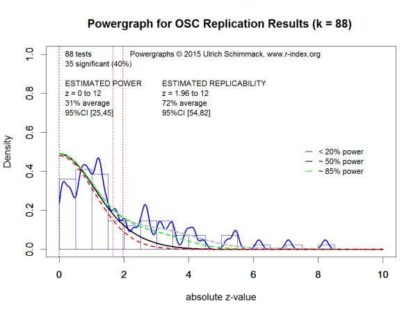 Powergraph for OSC Replication Results (k = 88)