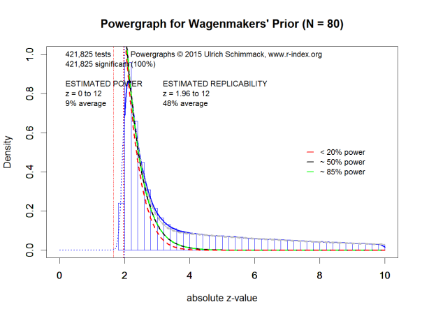 Powergraph for Wagenmakers' Prior (N = 80)