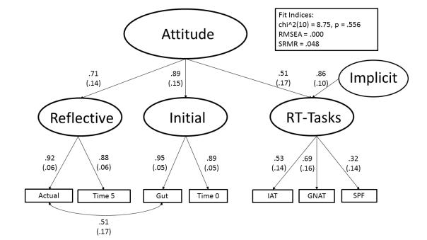 attitude-multi-method