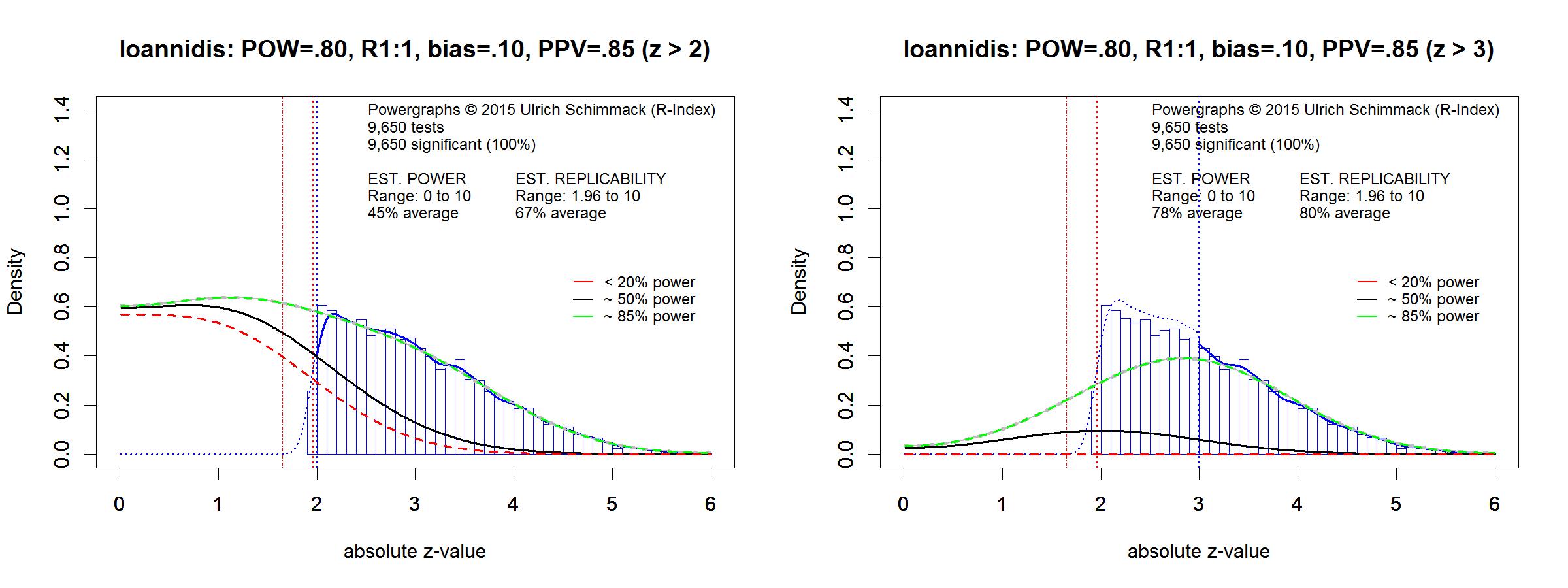 ioannidis-fig1