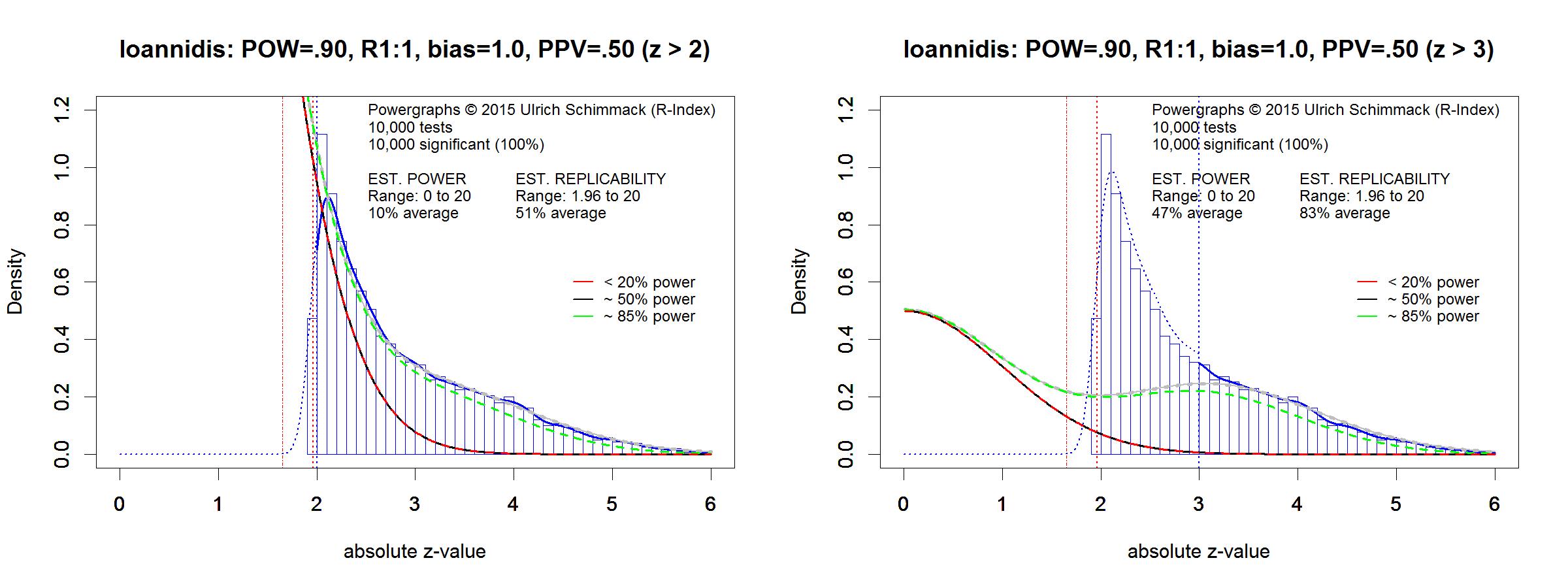 ioannidis-fig3