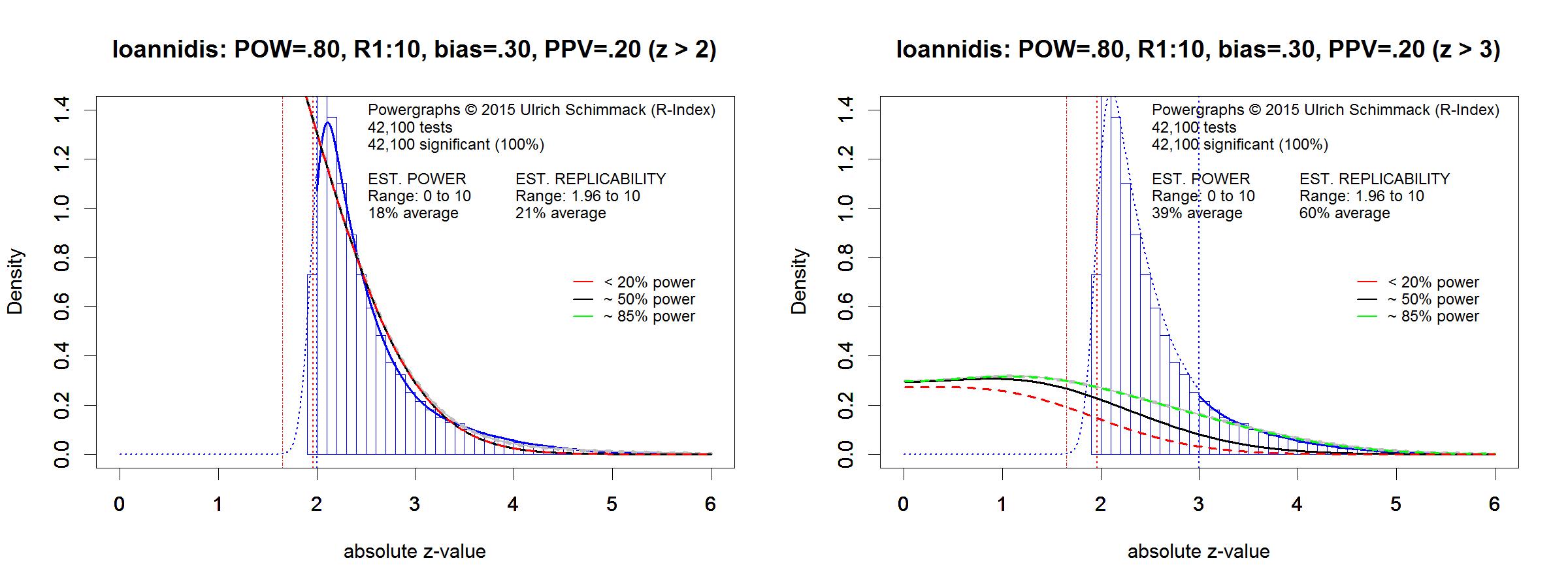 ioannidis-fig6