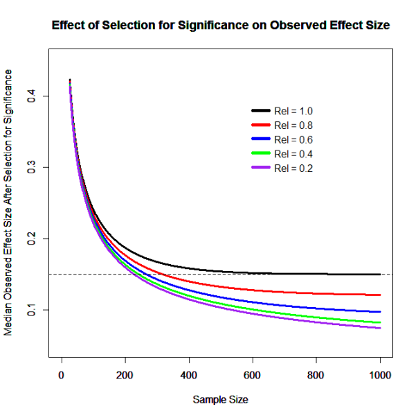inflated-effect-sizes