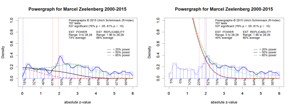 Powergraphs for Marcel Zeelenberg.spex.png