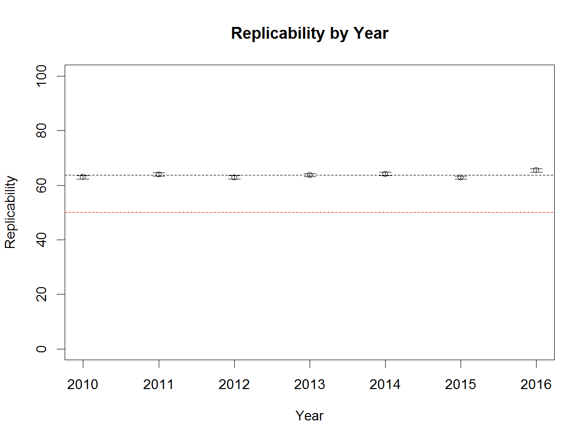 rep-by-year