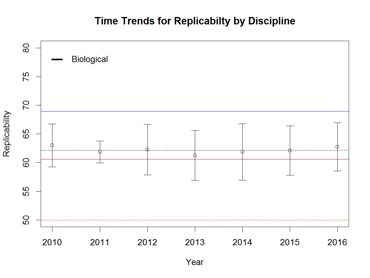 replicability.biological.png