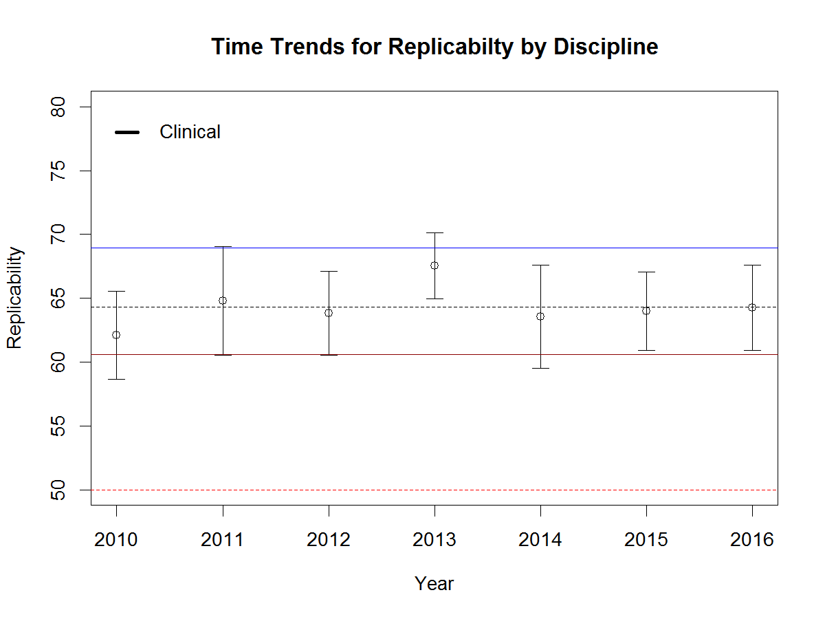 replicability-clinical